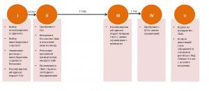 EB5 инвестиционная программа, виза инвестора США, иммиграция через инвестиции